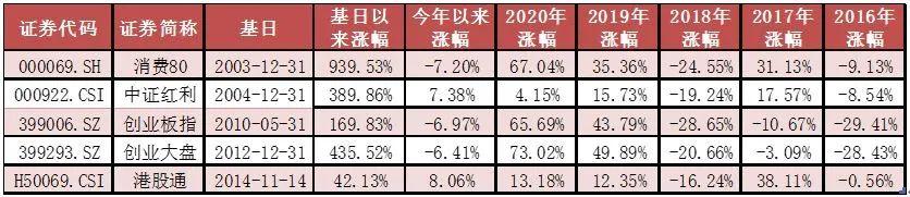 市场缩量磨底,价值风格继续占优——ETF周评20210323