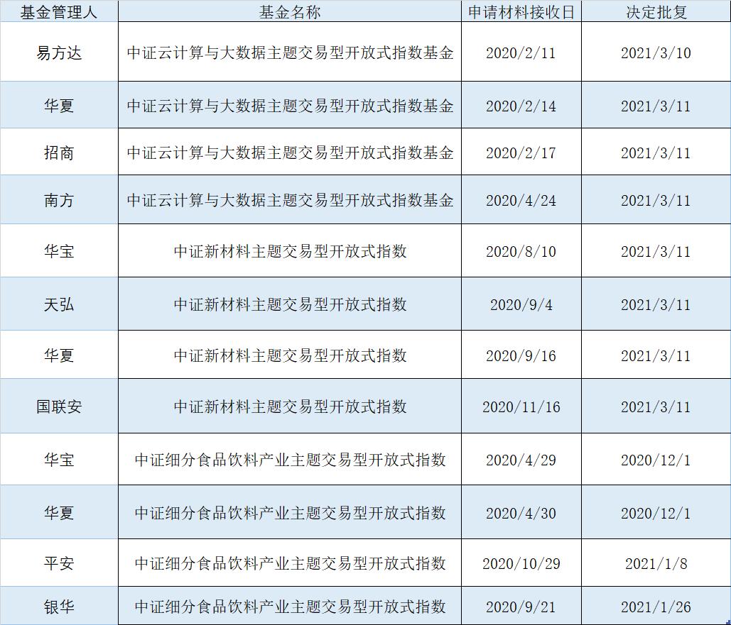 """ETF主题基金掀""""档期抢夺战"""" 产品同质化带来""""发行难"""""""