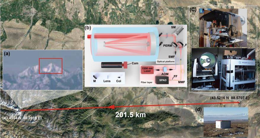 潘建伟团队最新成果:远距离单光子三维成像超过200公里