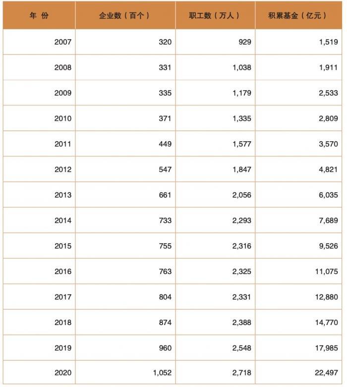 """""""长钱""""投资收益如何?2020企业年金基金平均收益率10.31%"""