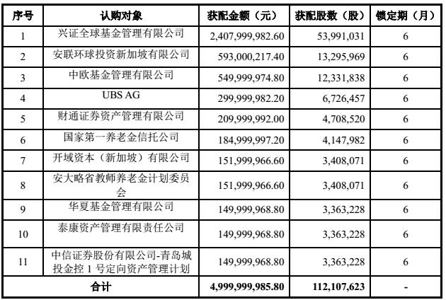 三年新拓万家酒店 锦江酒店50亿定增够花吗?