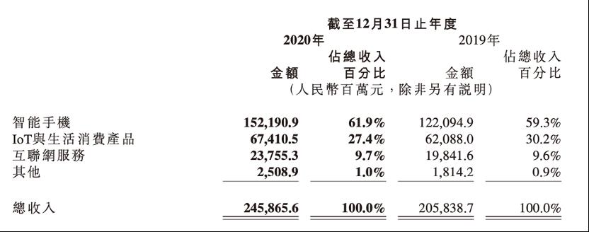 小米去年净赚130亿:国际部总裁离职 跳槽字节跳动