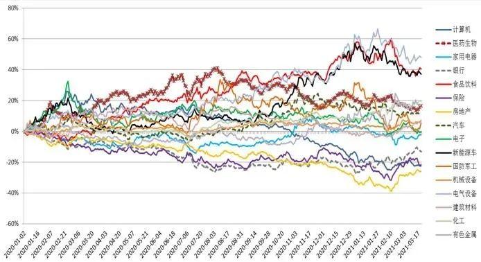 一周市场回顾:风格切换进行中,估值分化严重