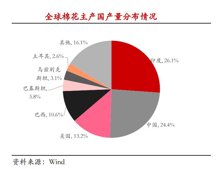 产量占全国8成,长年供不应求的新疆棉花,你了解吗?图片