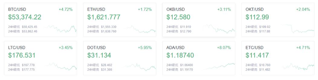 欧易OKEx晚讯:索罗斯基金管理公司比特币在抢夺黄金市场份额