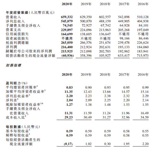 农业银行2020年实现归母净利润2159亿元 同比增1.8%
