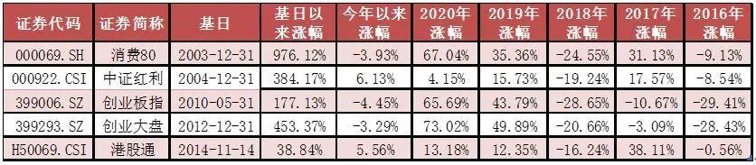 年报公布期,具有业绩确定性的龙头成长回暖——ETF周评20210330