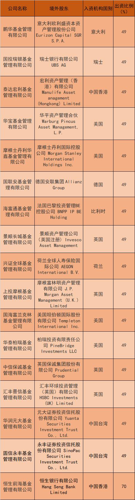 """公募基金外资股比""""开闸""""一周年:外资加速布局,中资跳出舒适圈"""