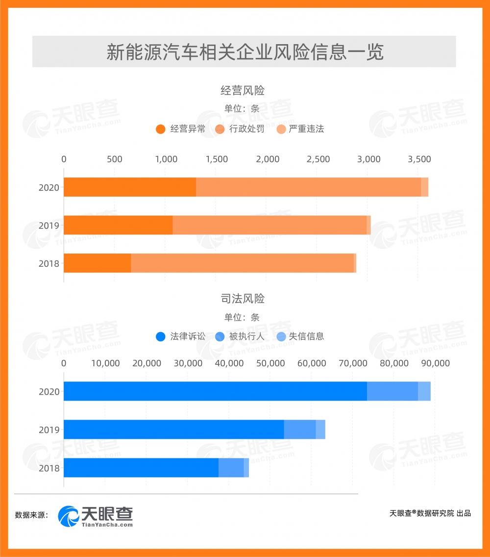 """新能源汽车""""热""""中有忧  被诉车企近四成案由涉及买卖合同纠纷"""