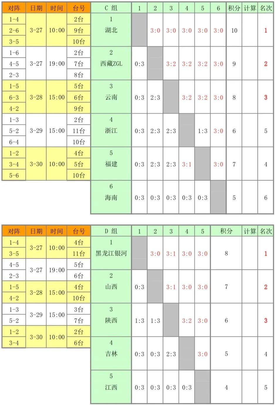 侯英超伤退陕西首败 24支队晋级全运会决赛圈