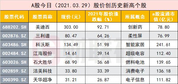 """7股再创历史新高 业绩预增股的""""狂欢""""开始?"""