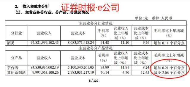 10派193元 茅台又火了:每天赚1.3亿 毛利率增至93.99%