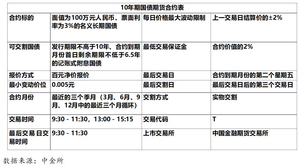 富时罗素将中国国债纳入其旗舰指数!是时候详细了解一下国债期货相关知识了