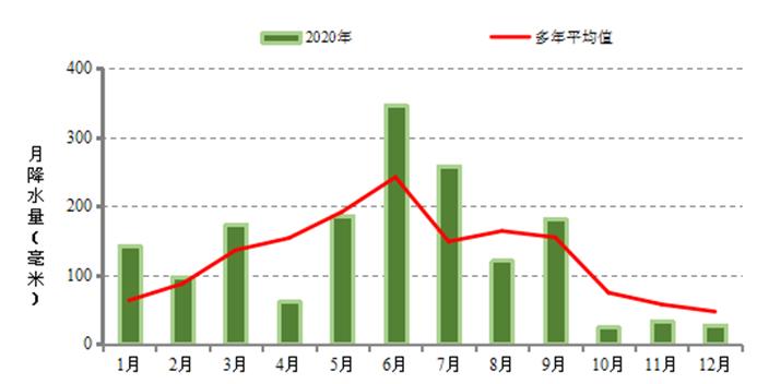 降水量年内分派表示图