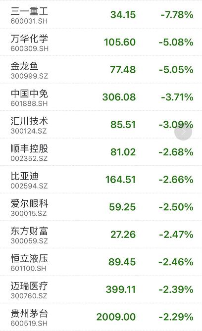 惊呆!外资狂卖近80亿,白马股集体杀跌!持基不足3个月,70%基民亏损!H&M再发声明,网友都炸了!