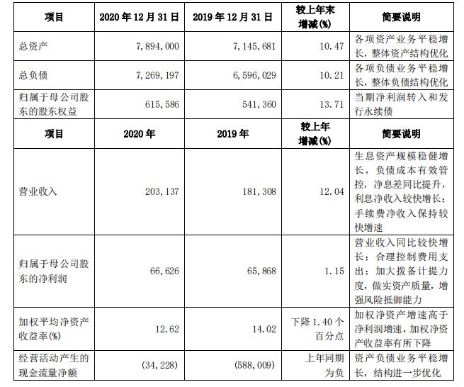 兴业银行去年净利666亿增长1.15% 不良率1.25%