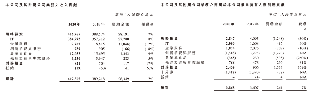 联想控股去年战投业务净利缩水 正奇金融营收降四成净利翻倍