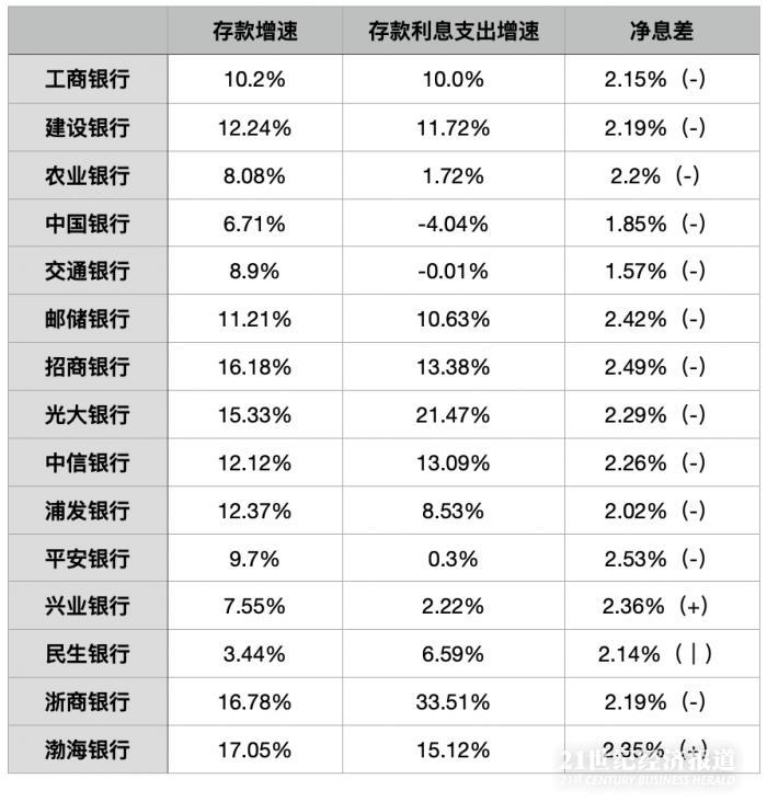 12家主要银行净息差下降 存款利率如何再优化?