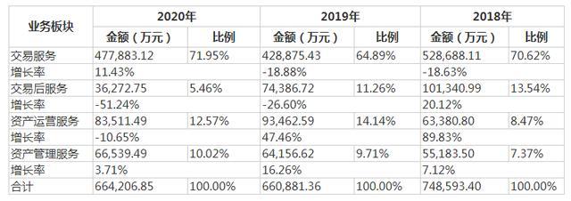 世联行大股东变更后首份年报:错判两条跑道 将发扬国资背景