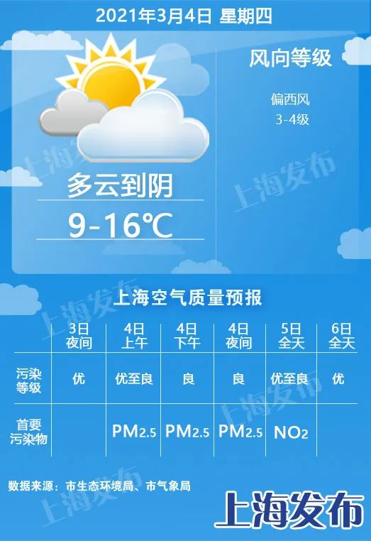 明天升温4度多、多云到阴为主,周五夜里到周六降雨降温图片