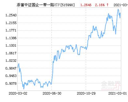 添富中证国企一带一路ETF净值下跌1.12% 请保持关注