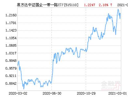 易方达中证国企一带一路ETF净值下跌1.11% 请保持关注