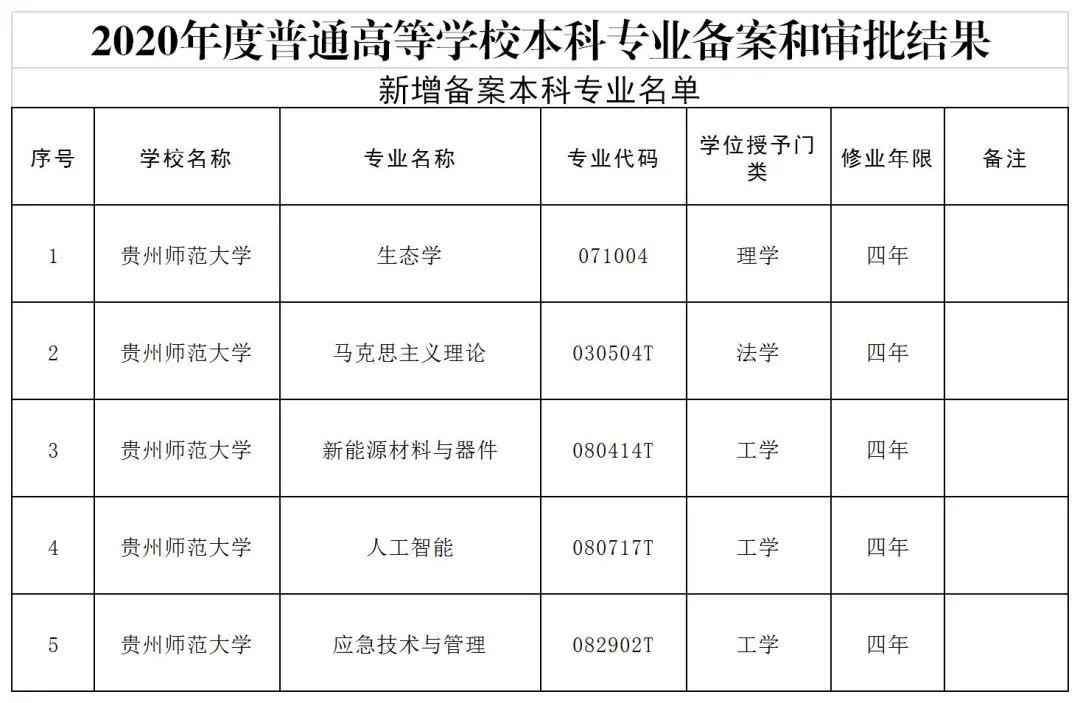 贵州师范大学新增5个本科专业图片
