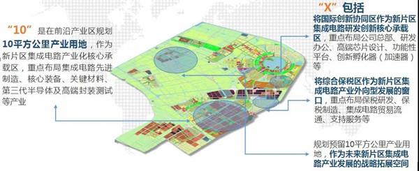 上海临港新片区发布集成电路产业专项规划(2021-2025)