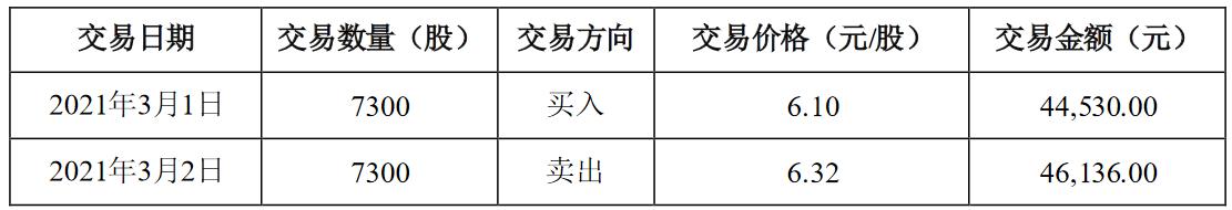 史丹利(002588.SZ):监事邱红的配偶王军伟短线交易