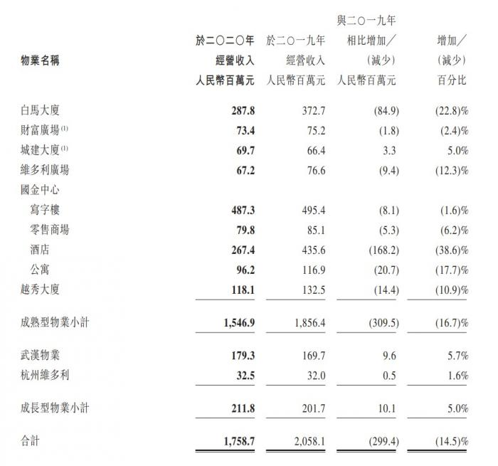 越秀房托交出疫后成绩单:全年营收17.59亿元,广州IFC贡献过半