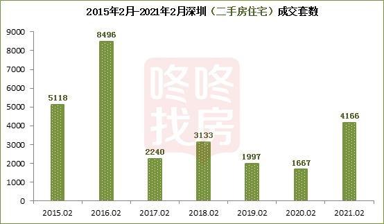 二手房大跌四成,2月深圳新房市场快速启动