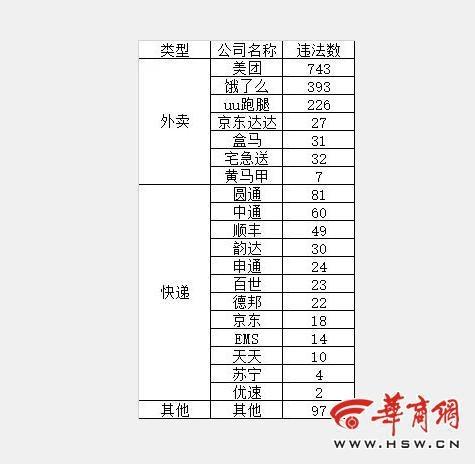 西安交警曝光1月份快递、外卖企业交通违法排名 美团743次列第一