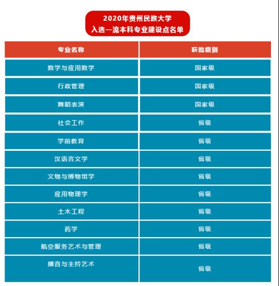 贵州民族大学再增3个国家级和9个省级一流本科专业建设点