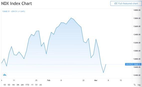 A股与全球股市共振 美债抛售冲击波何时到头