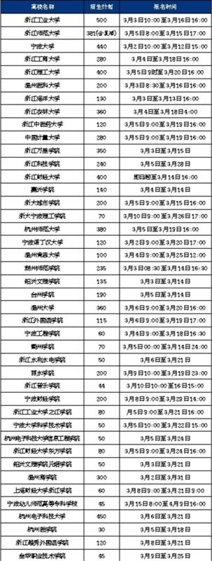 2021年浙江三位一体综合评价招生已启动