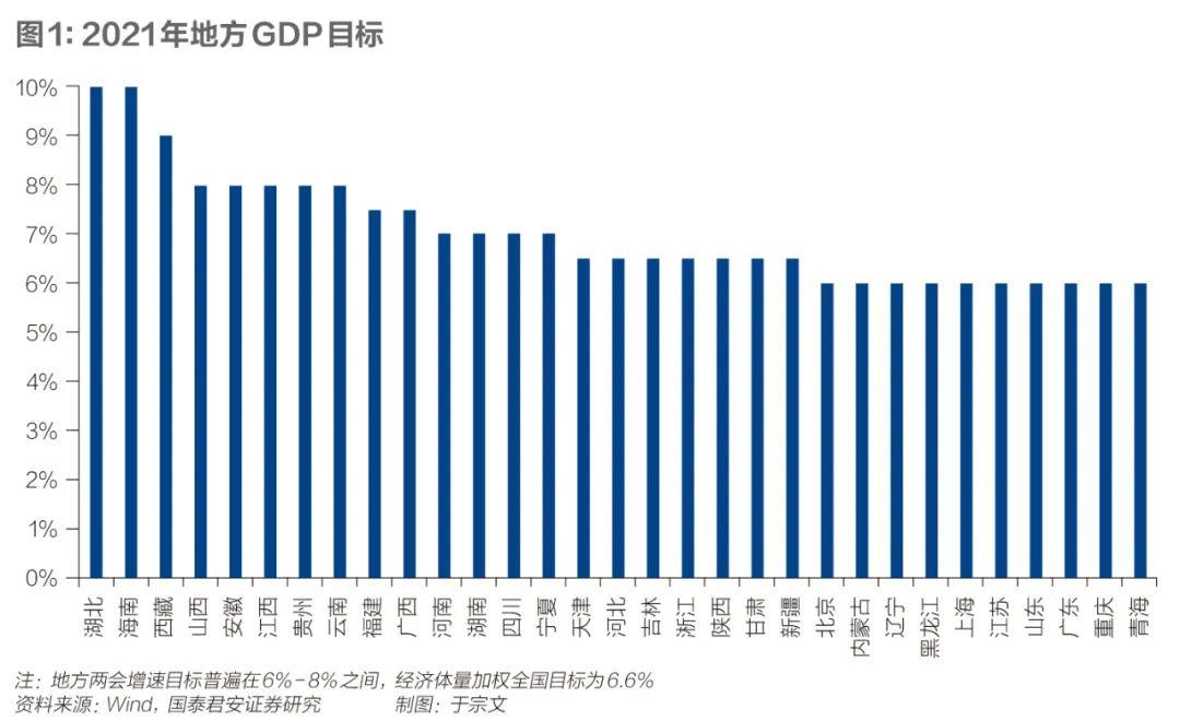 注:地方兩會增速目標普遍在 6%-8%之間,經濟體量加權全國目標為 6.6%資料來源:Wind,國泰君安證券研究。制圖:于宗文