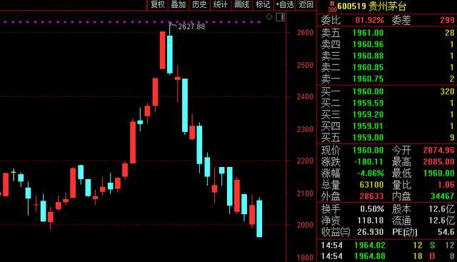 茅台跌破重要关口:1股暴跌700元 券商却说处变不惊