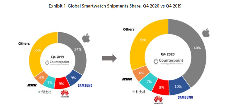 分析机构:2020年全球智能手表出货量增长1.5%