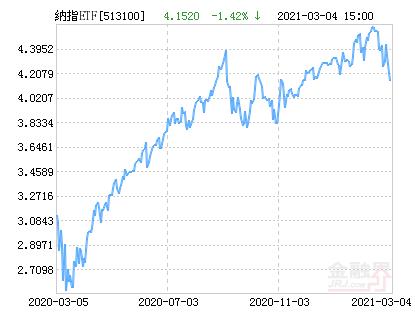 国泰纳斯达克100(QDII-ETF)净值下跌1.42% 请保持关注