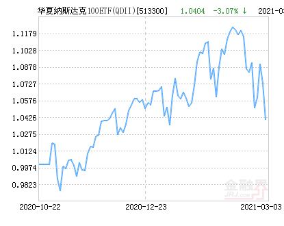 华夏纳斯达克100ETF(QDII)净值下跌1.61% 请保持关注