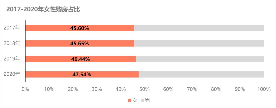 贝壳研究院发布女性居住报告:新一线城市女性购房比例更高,重庆高居第四