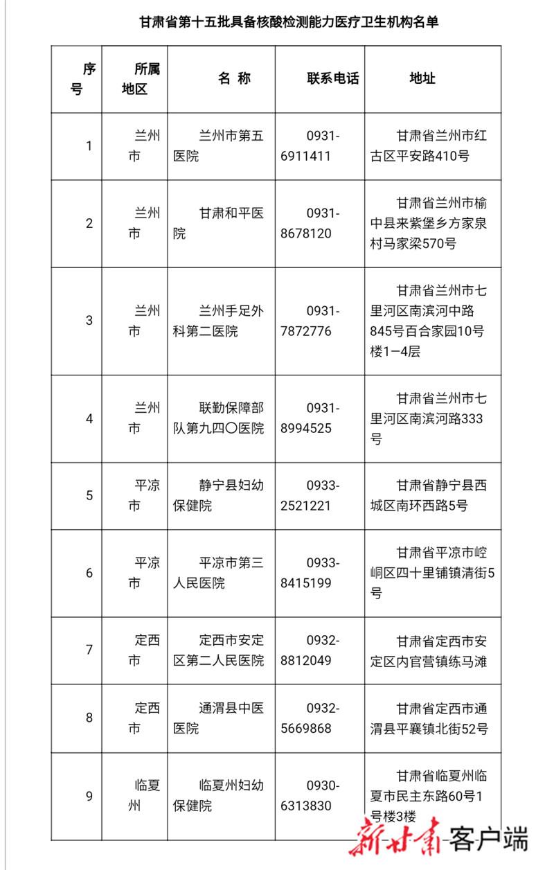 达288家,甘肃省新增9家医疗卫生机构具备核酸检测能力