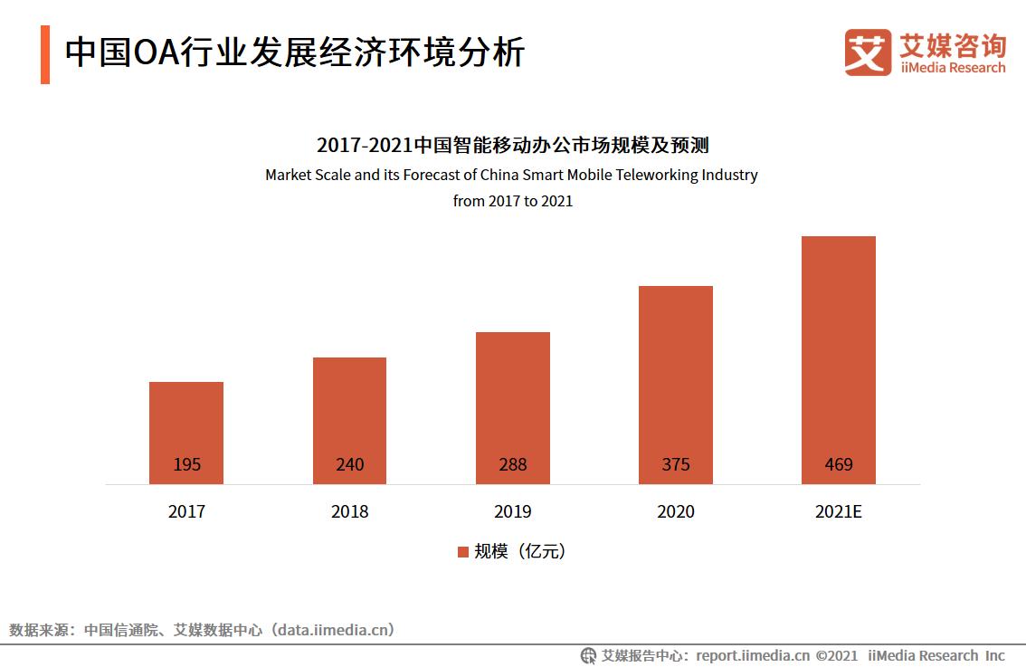企业服务行业数据分析:2021年中国智能移动办公市场规模将达469亿元
