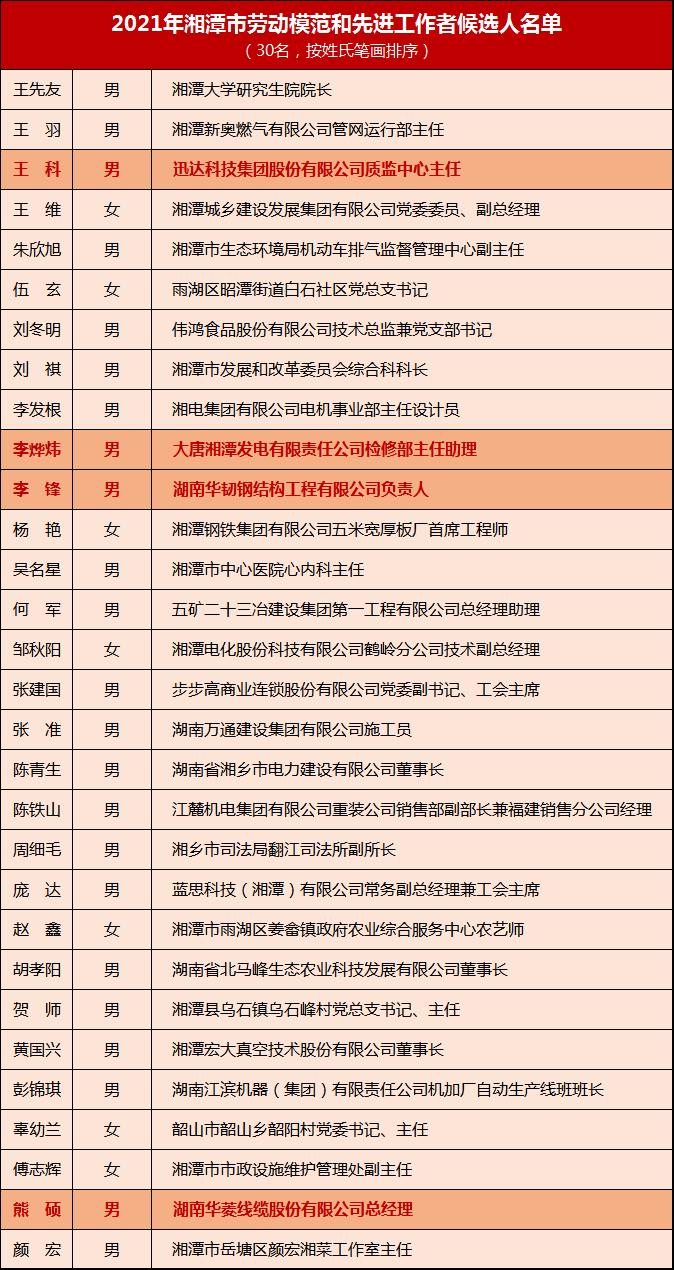 2021年湘潭市劳动模范和先进工作者候选人公示 湘潭高新区4人入选