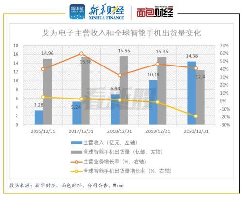 艾为电子:主营依赖智能手机市场 毛利率持续低于同业