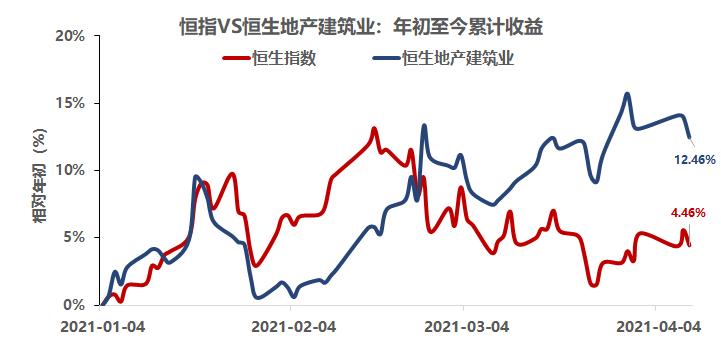 海外大地产板块周报:房地产经纪行业竞争再加剧,港股物管板块回调风险上升