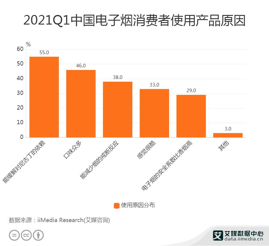 电子烟行业数据分析:2021Q1中国46%电子烟消费者使用电子烟的原因为口味众多