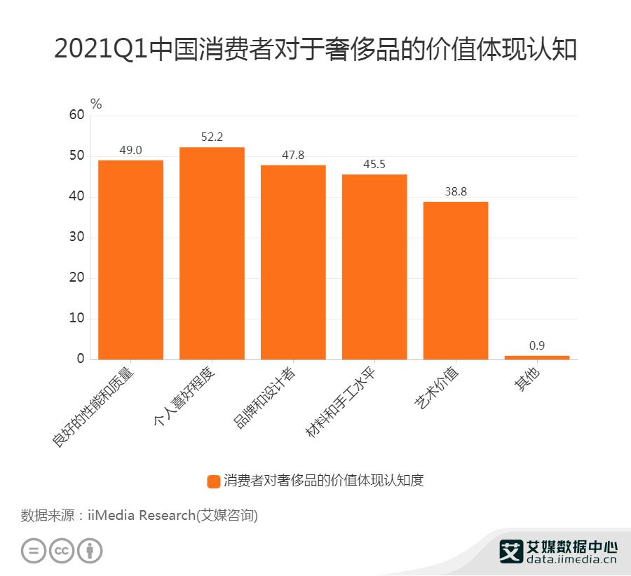 奢侈品行业数据分析:2021年Q1中国38.8%消费者认为奢侈品的价值体现为艺术价值