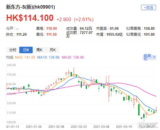 """高盛:维持新东方-S(9901.HK)""""买入""""评级 目标价144港元"""