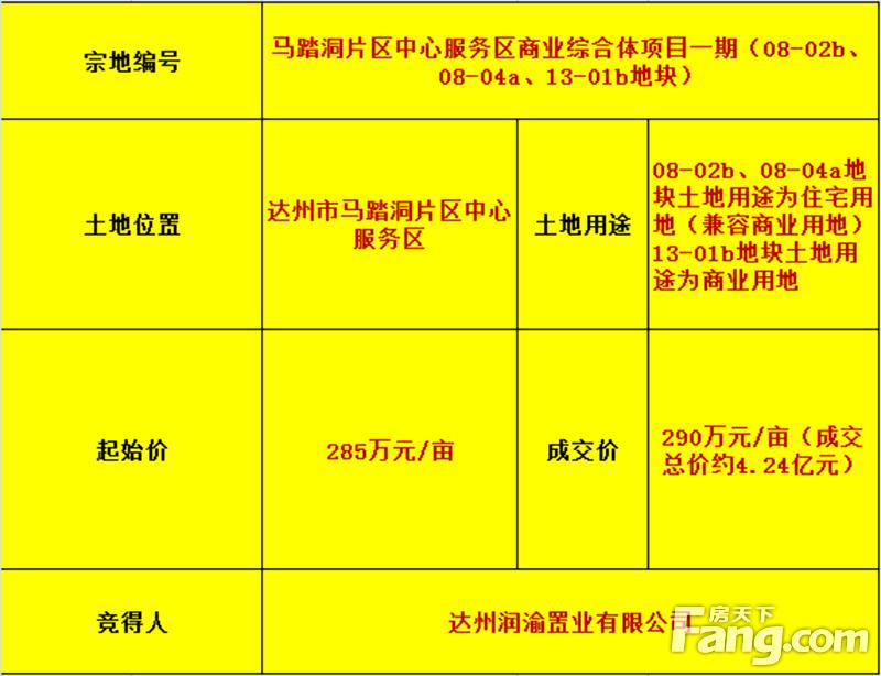 【房天下土拍快讯】揽金9.03亿!马踏洞片区中心服务区两宗商业综合体项目成功落地!